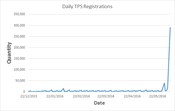 Daily TPS registrations graph